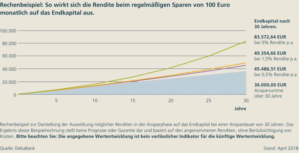 Aktien - Rendite nach 30 Jahren